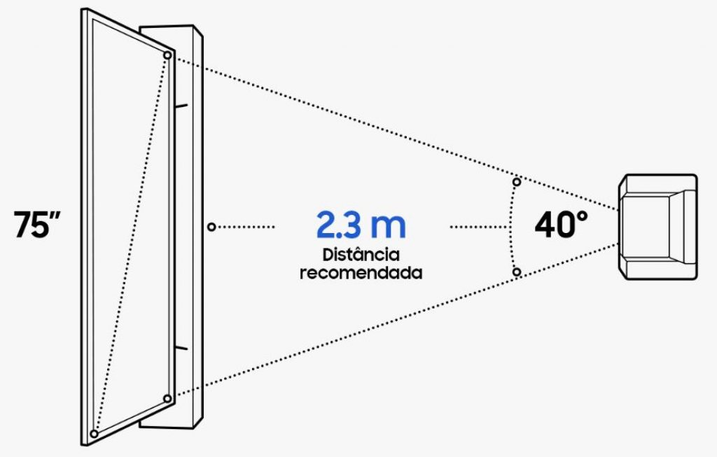 Cálculo de distância ideal da TV para escolher a melhor smart TV Samsung